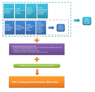The programme structure of Master of Science / Postgraduate Diploma / Postgraduate Certificate in Testing and Certification